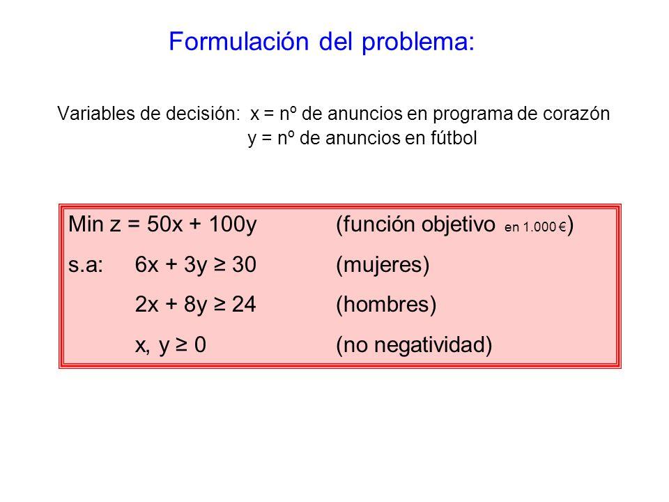 Variables de decisión: x = nº de anuncios en programa de corazón y = nº de anuncios en fútbol Min z = 50x + 100y (función objetivo en 1.000 ) s.a:6x + 3y 30(mujeres) 2x + 8y 24(hombres) x, y 0(no negatividad) Formulación del problema: