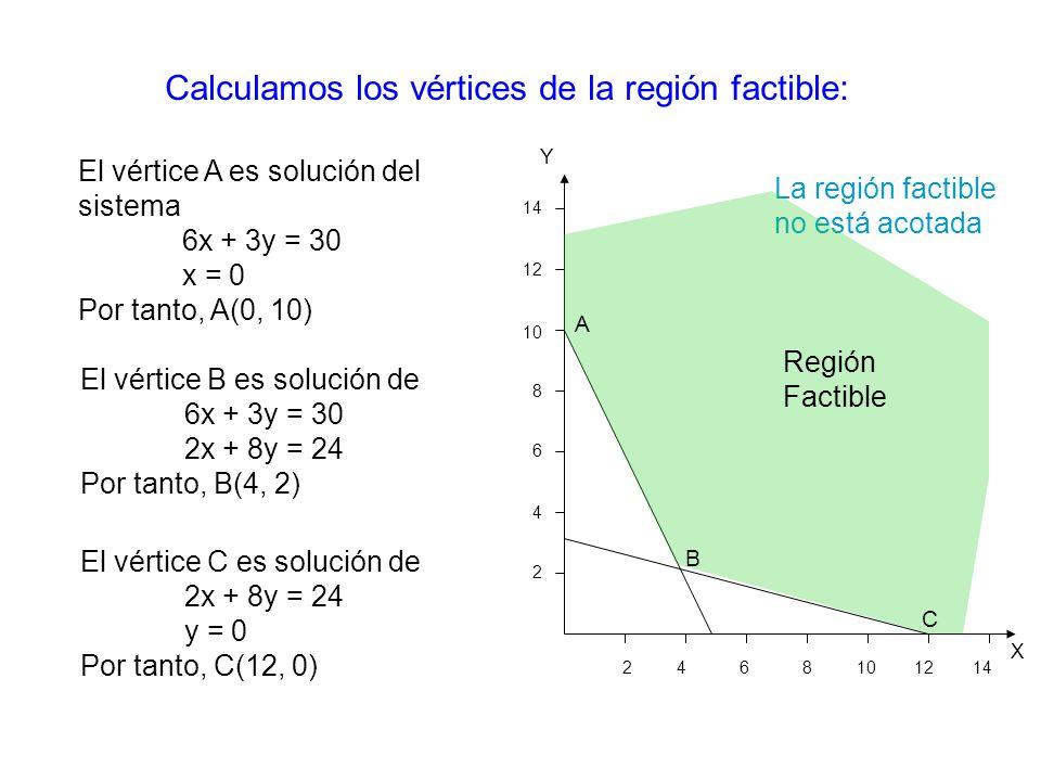 X Y 2 4 6 8 10 12 14 14 12 10 8 6 4 2 La región factible no está acotada Región Factible Calculamos los vértices de la región factible: A B C El vértice A es solución del sistema 6x + 3y = 30 x = 0 Por tanto, A(0, 10) El vértice B es solución de 6x + 3y = 30 2x + 8y = 24 Por tanto, B(4, 2) El vértice C es solución de 2x + 8y = 24 y = 0 Por tanto, C(12, 0)