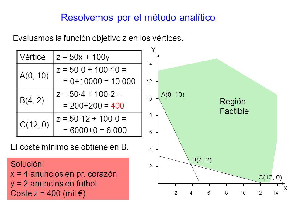Región Factible Resolvemos por el método analítico A(0, 10) B(4, 2) C(12, 0) X Y 2 4 6 8 10 12 14 14 12 10 8 6 4 2 Vérticez = 50x + 100y A(0, 10) z = 50·0 + 100·10 = = 0+10000 = 10 000 B(4, 2) z = 50·4 + 100·2 = = 200+200 = 400 C(12, 0) z = 50·12 + 100·0 = = 6000+0 = 6 000 El coste mínimo se obtiene en B.
