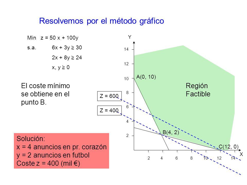Región Factible Resolvemos por el método gráfico A(0, 10) B(4, 2) C(12, 0) X Y 2 4 6 8 10 12 14 14 12 10 8 6 4 2 El coste mínimo se obtiene en el punto B.