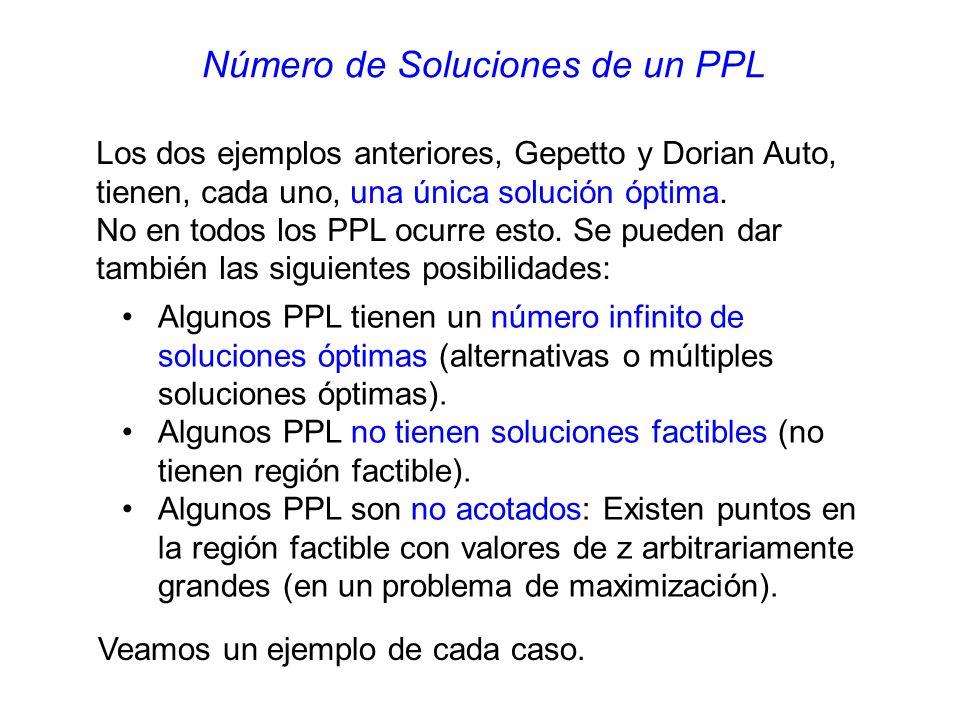 Número de Soluciones de un PPL Algunos PPL tienen un número infinito de soluciones óptimas (alternativas o múltiples soluciones óptimas).