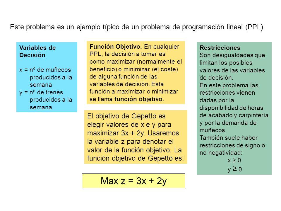 Variables de Decisión x = nº de muñecos producidos a la semana y = nº de trenes producidos a la semana Función Objetivo.