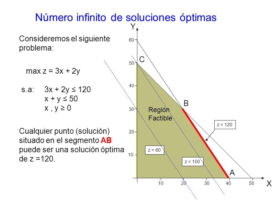 Número infinito de soluciones óptimas max z = 3x + 2y s.a: Cualquier punto (solución) situado en el segmento AB puede ser una solución óptima de z =120.