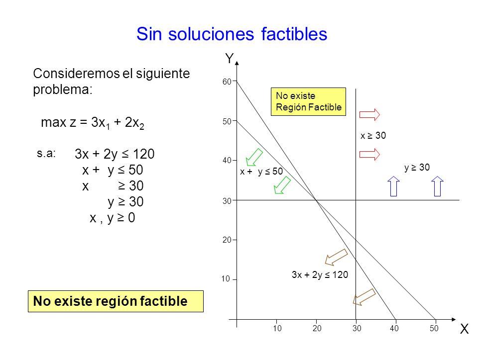 Sin soluciones factibles s.a: max z = 3x 1 + 2x 2 No existe región factible Consideremos el siguiente problema: 3x + 2y 120 x + y 50 x 30 y 30 x, y 0 10 203040 20 30 40 50 60 Y X No existe Región Factible y 30 x 30 x + y 50 3x + 2y 120