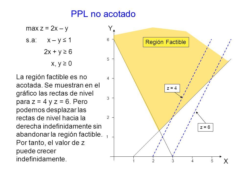PPL no acotado max z = 2x – y s.a: x – y 1 2x + y 6 x, y 0 La región factible es no acotada.