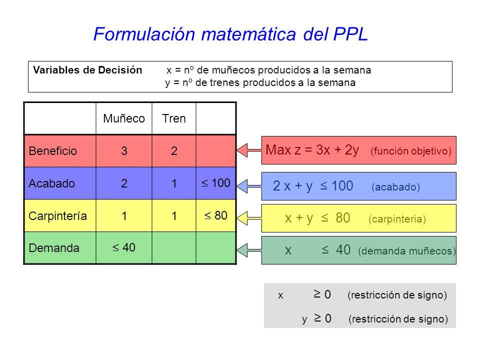x 0 (restricción de signo) y 0 (restricción de signo) MuñecoTren Beneficio32 Acabado21 100 Carpintería11 80 Demanda 40 Formulación matemática del PPL Max z = 3x + 2y (función objetivo) 2 x + y 100 (acabado) x + y 80 (carpinteria) x 40 (demanda muñecos) Variables de Decisión x = nº de muñecos producidos a la semana y = nº de trenes producidos a la semana