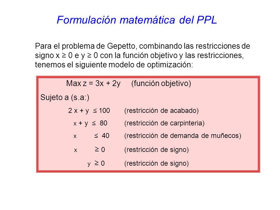 Max z = 3x + 2y (función objetivo) Sujeto a (s.a:) 2 x + y 100(restricción de acabado) x + y 80(restricción de carpinteria) x 40(restricción de demanda de muñecos) x 0(restricción de signo) y 0(restricción de signo) Para el problema de Gepetto, combinando las restricciones de signo x 0 e y 0 con la función objetivo y las restricciones, tenemos el siguiente modelo de optimización: Formulación matemática del PPL