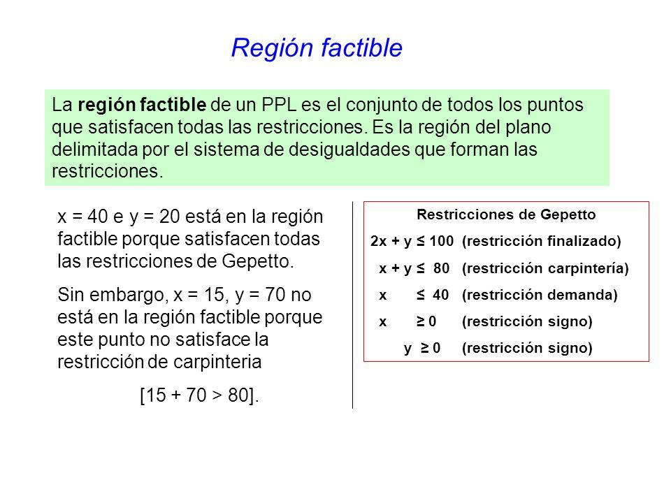 Región factible x = 40 e y = 20 está en la región factible porque satisfacen todas las restricciones de Gepetto.