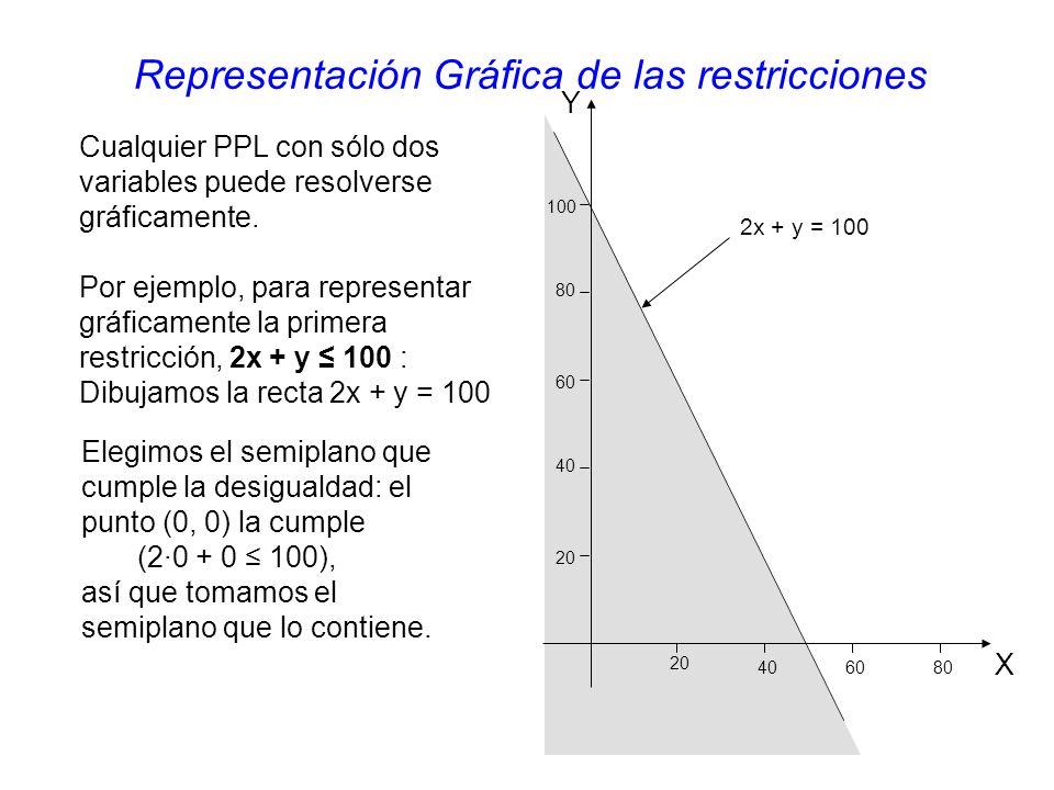 Representación Gráfica de las restricciones 2x + y = 100 Cualquier PPL con sólo dos variables puede resolverse gráficamente.