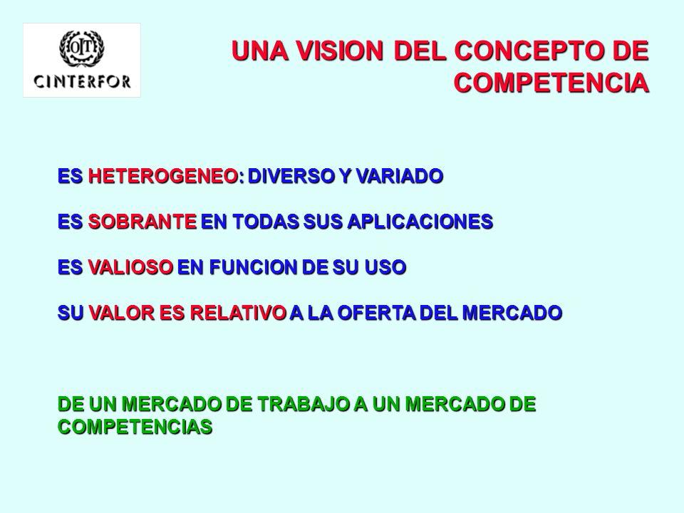 TEMAS DE LA FORMACION Y TIPOS DE COMPETENCIA COMPONENTE TECNICO: Conocimientos tecnológicos, económicos, de sistemas y procesos, ecológicos, transferi