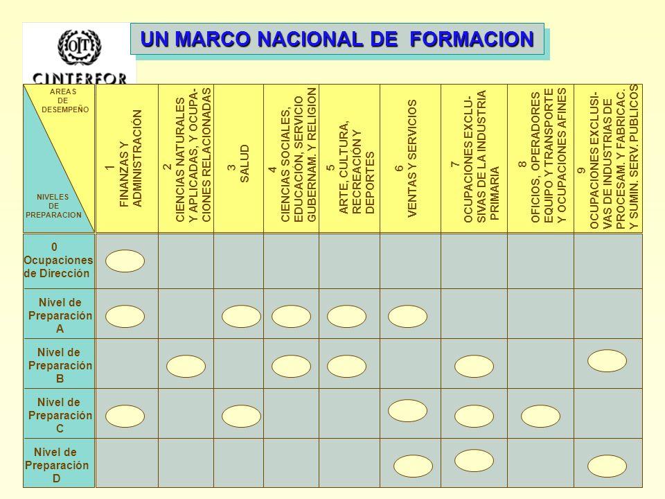 UN MARCO NACIONAL DE FORMACION 1 2 3 4 5 N i v e l Identifican: Variedad.Complejidad. Autonomía Rutina. Predecibilidad. Supervision recibida FINANZASV