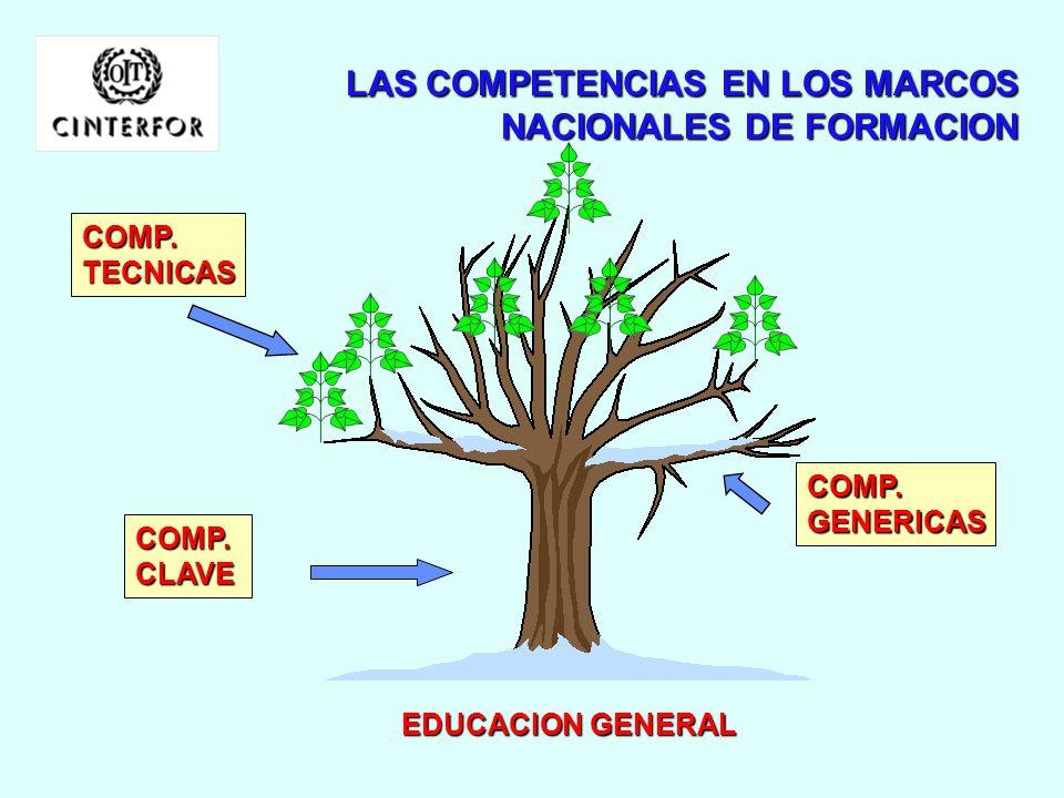 2 CIENCIAS NATURALES Y APLICADAS, Y OCUPA- CIONES RELACIONADAS 3 SALUD 4 CIENCIAS SOCIALES, EDUCACIÓN, SERVICIO GUBERNAM. Y RELIGION 5 ARTE, CULTURA,