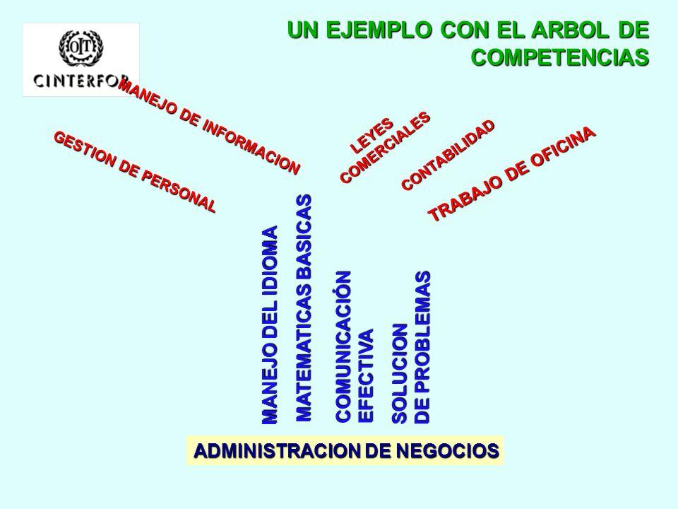 LAS COMPETENCIAS EN LOS MARCOS NACIONALES DE FORMACION LAS COMPETENCIAS EN LOS MARCOS NACIONALES DE FORMACION COMP.CLAVE COMP.GENERICAS COMP.TECNICAS