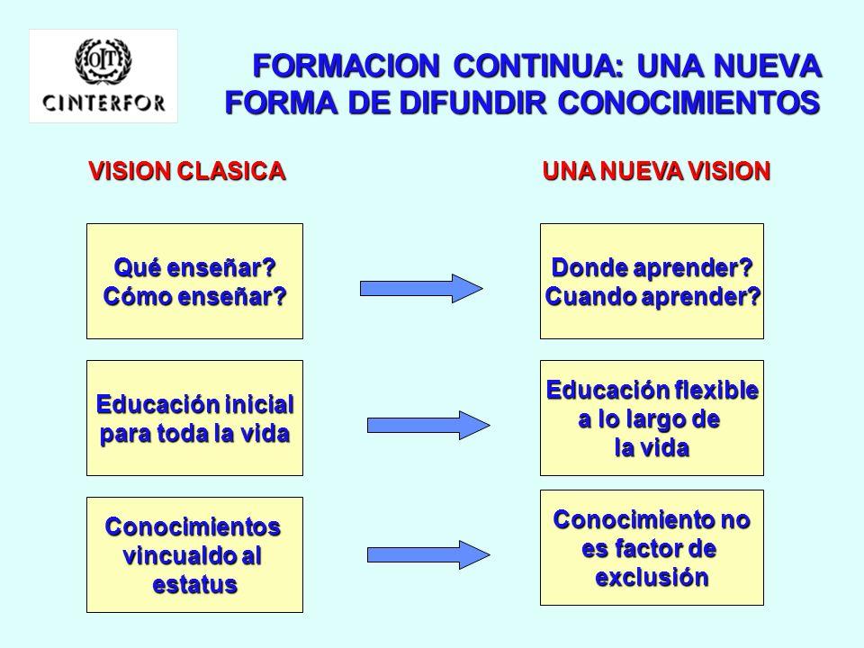 FORMACION CONTINUA Y DESARROLLO DE COMPETENCIAS PARA LA EMPLEABILIDAD DESARROLLAR COMPETENCIAS SOSTENIBLES PARA INTEGRARSE EN EL EMPLEOPARA INTEGRARSE