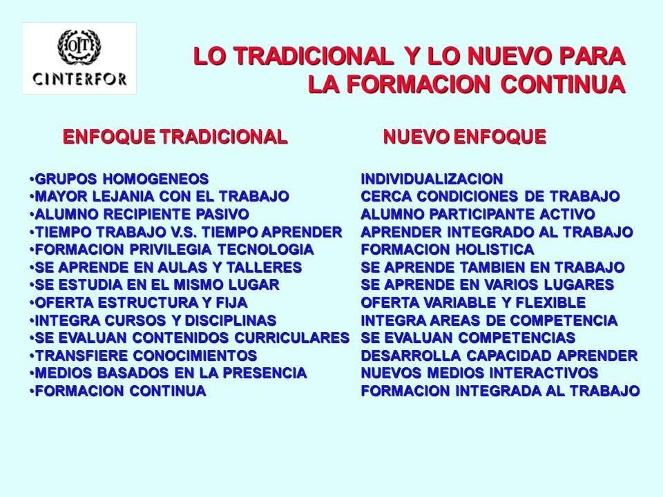 EL CAMBIO EN LAS FORMAS DE ENTREGA DE LA FORMACION EL CAMBIO EN LAS FORMAS DE ENTREGA DE LA FORMACION EL MISMO LUGAR DIFERENTES LUGARES TIEMPOPREFIJAD