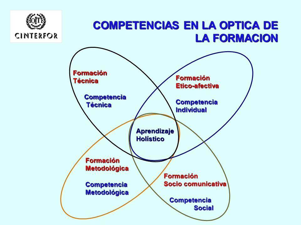 UNA VISION EVOLUTIVA : REVOLUCION INDUSTRIAL ECONOMIA INDUSTRIALIZADA SOCIEDAD DE INFORMACION Y CONOCIMIENTO ARTESANOS (calificados) CAMPESINOS (no ca
