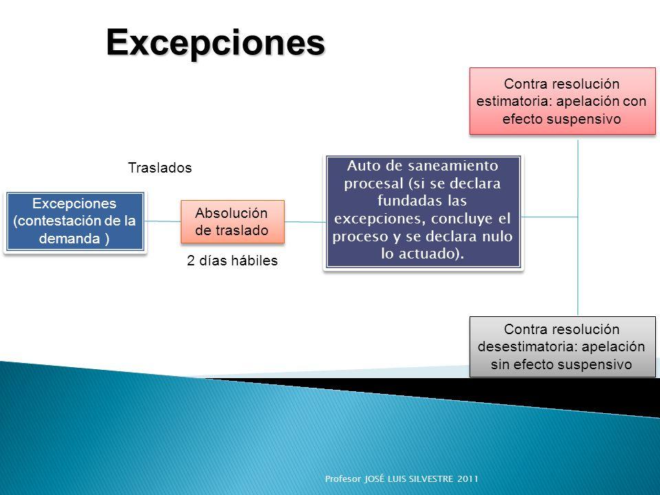 Excepciones Excepciones Excepciones (contestación de la demanda ) Excepciones (contestación de la demanda ) Absolución de traslado Auto de saneamiento