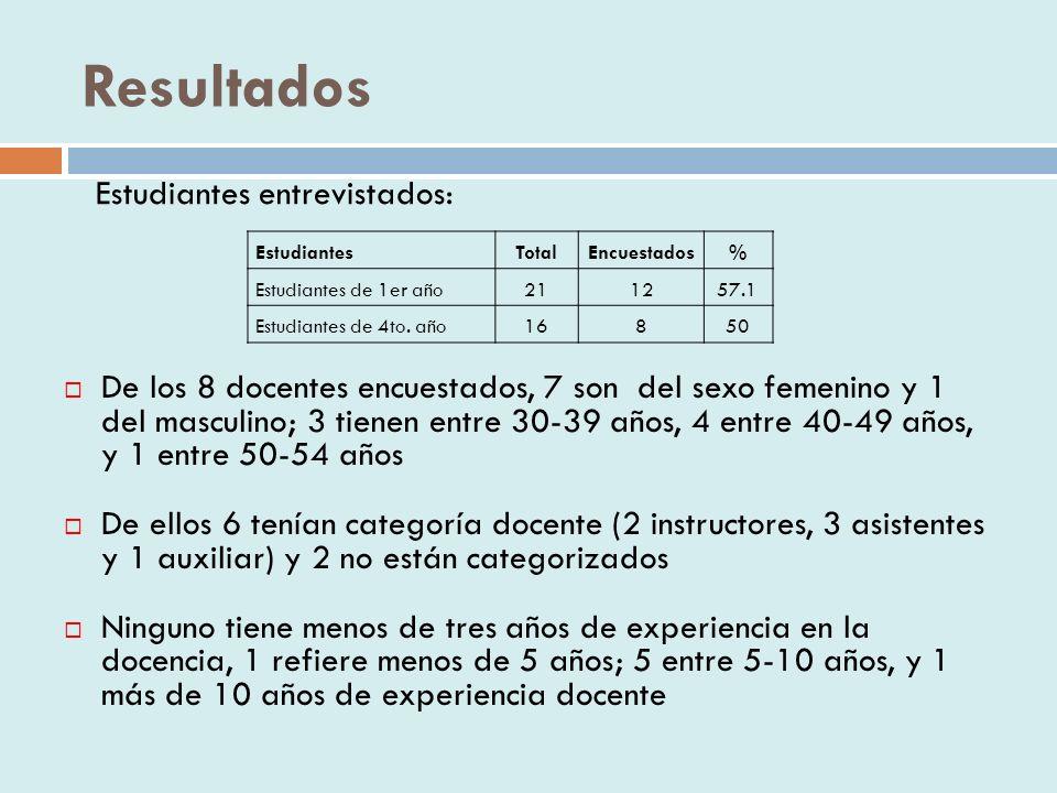 Resultados De los 8 docentes encuestados, 7 son del sexo femenino y 1 del masculino; 3 tienen entre 30-39 años, 4 entre 40-49 años, y 1 entre 50-54 años De ellos 6 tenían categoría docente (2 instructores, 3 asistentes y 1 auxiliar) y 2 no están categorizados Ninguno tiene menos de tres años de experiencia en la docencia, 1 refiere menos de 5 años; 5 entre 5-10 años, y 1 más de 10 años de experiencia docente EstudiantesTotalEncuestados% Estudiantes de 1er año211257.1 Estudiantes de 4to.