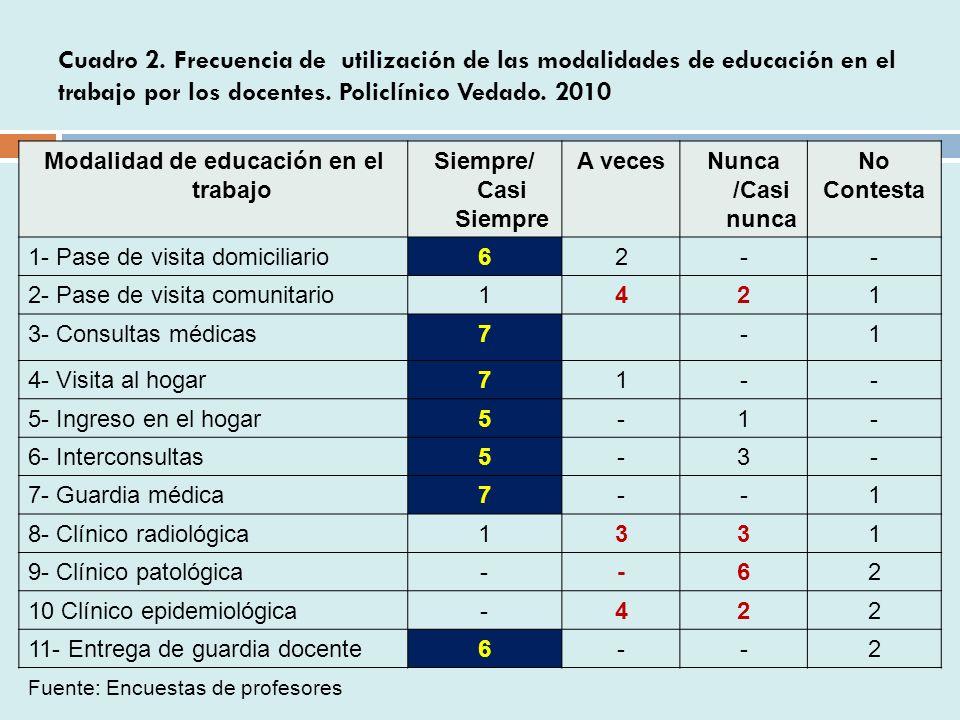 Cuadro 2.Frecuencia de utilización de las modalidades de educación en el trabajo por los docentes.