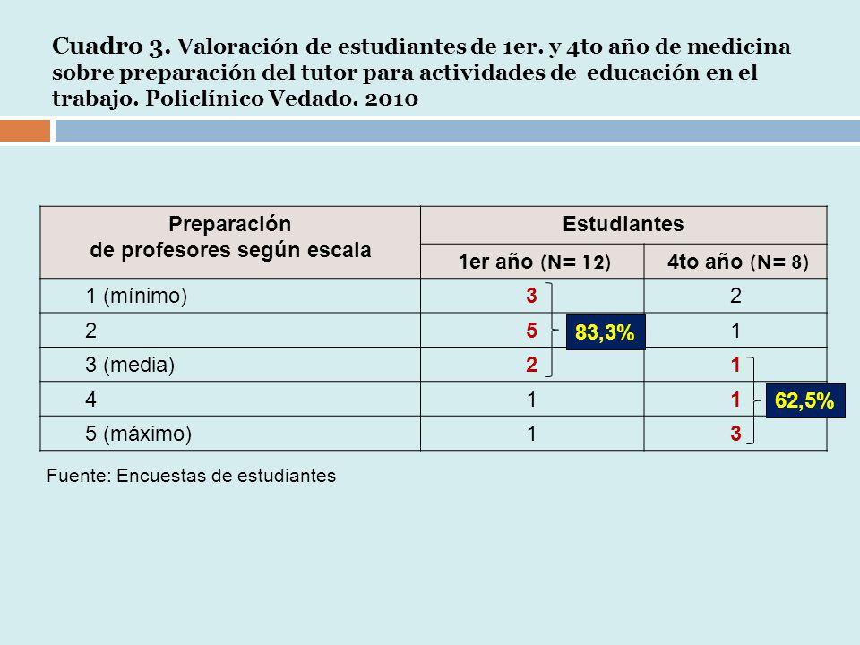 Cuadro 3.Valoración de estudiantes de 1er.