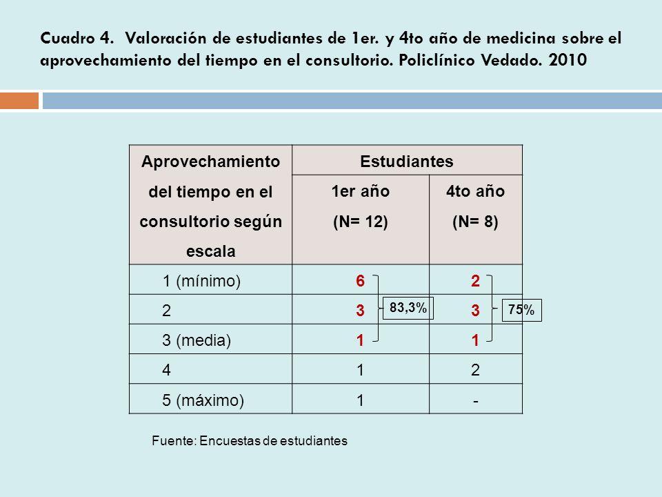 Cuadro 4.Valoración de estudiantes de 1er.