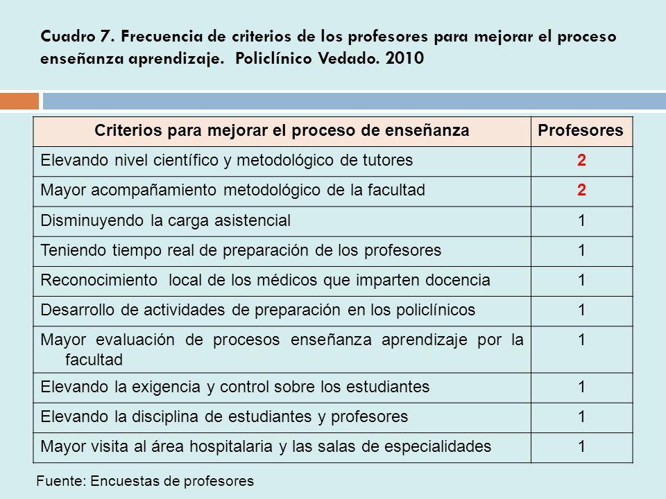 Cuadro 7.Frecuencia de criterios de los profesores para mejorar el proceso enseñanza aprendizaje.