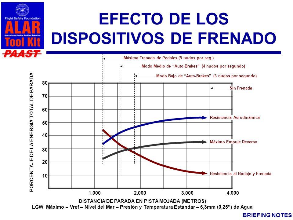 PAAST BRIEFING NOTES FUERZAS DE PARADA La fuerza total de parada es la combinación de: Resistencia aerodinámica (incluyendo la resistencia causada por el fluido contaminante en las ruedas) Empuje reverso, y Resistencia al rodaje