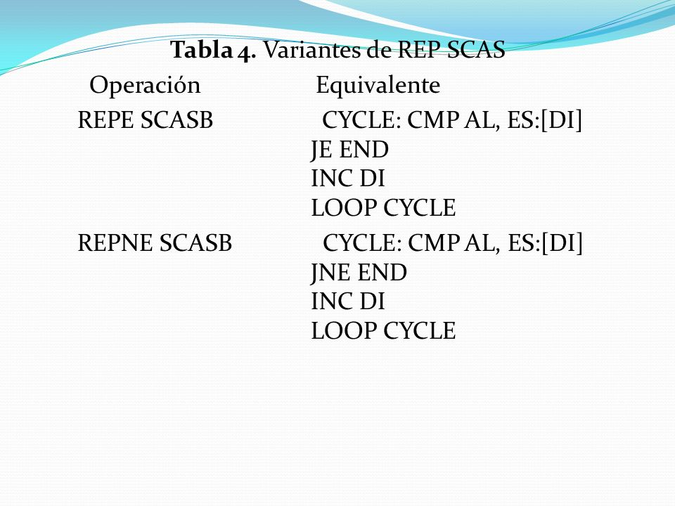 Tabla 4. Variantes de REP SCAS Operación Equivalente REPE SCASB CYCLE: CMP AL, ES:[DI] JE END INC DI LOOP CYCLE REPNE SCASB CYCLE: CMP AL, ES:[DI] JNE
