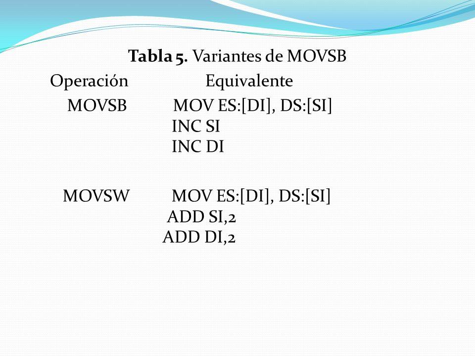 Tabla 5. Variantes de MOVSB Operación Equivalente MOVSB MOV ES:[DI], DS:[SI] INC SI INC DI MOVSW MOV ES:[DI], DS:[SI] ADD SI,2 ADD DI,2