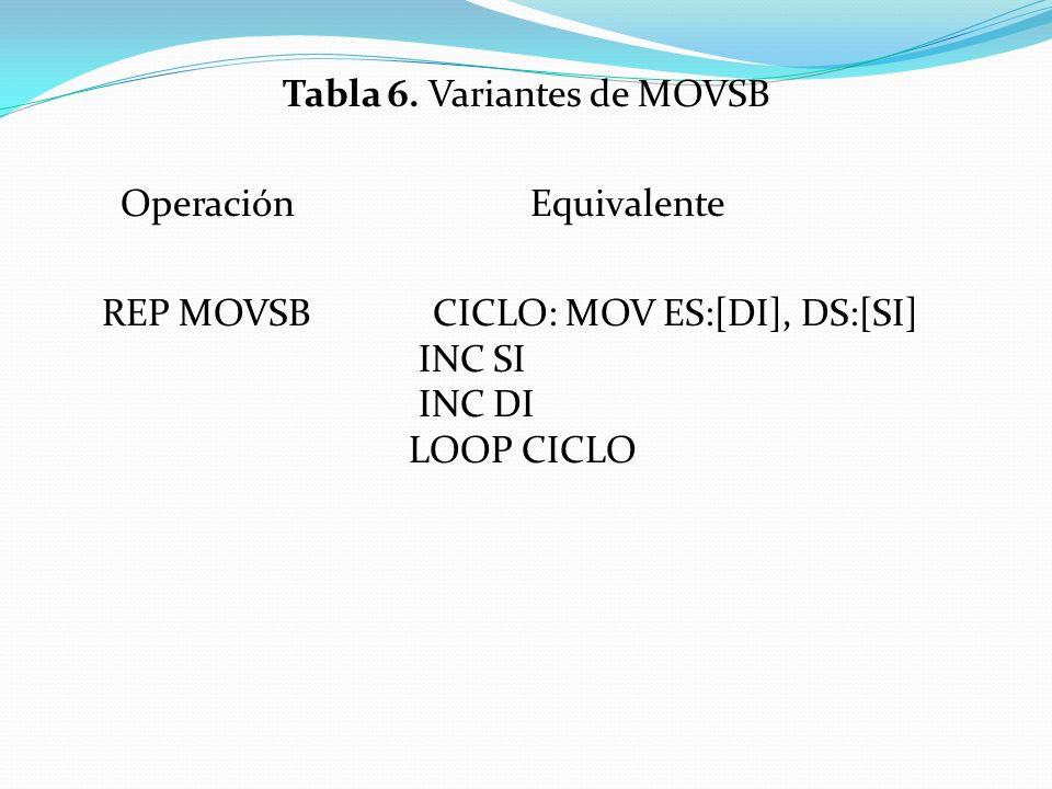 Tabla 6. Variantes de MOVSB Operación Equivalente REP MOVSB CICLO: MOV ES:[DI], DS:[SI] INC SI INC DI LOOP CICLO