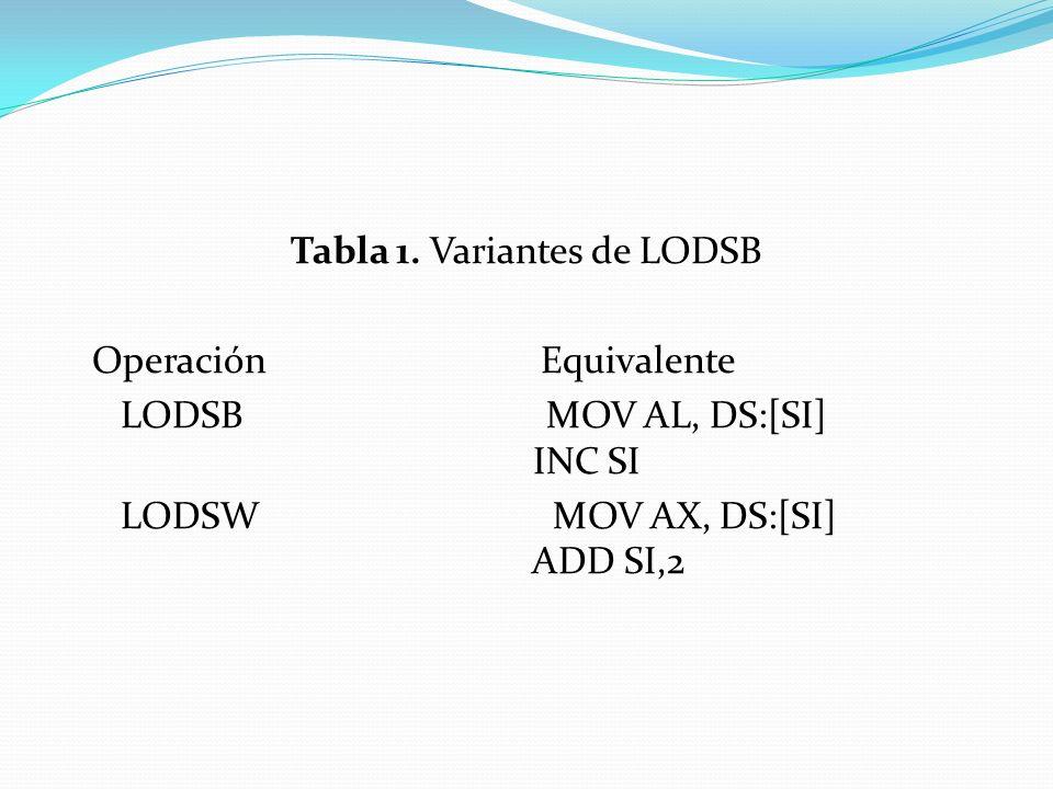 Tabla 1. Variantes de LODSB Operación Equivalente LODSB MOV AL, DS:[SI] INC SI LODSW MOV AX, DS:[SI] ADD SI,2