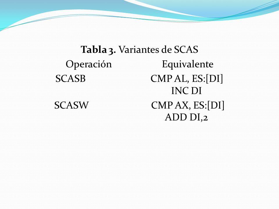Tabla 3. Variantes de SCAS Operación Equivalente SCASB CMP AL, ES:[DI] INC DI SCASW CMP AX, ES:[DI] ADD DI,2