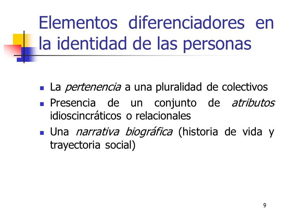 9 Elementos diferenciadores en la identidad de las personas La pertenencia a una pluralidad de colectivos Presencia de un conjunto de atributos idiosc