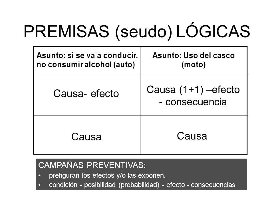 PREMISAS (seudo) LÓGICAS Asunto: si se va a conducir, no consumir alcohol (auto) Asunto: Uso del casco (moto) 2010: No termines en la previa. 2010: Us