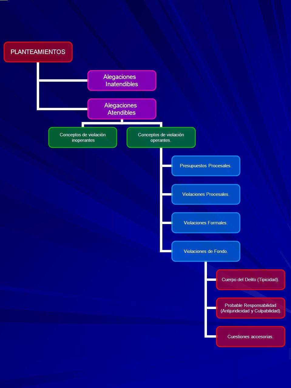 PLANTEAMIENTOS Alegaciones Inatendibles Alegaciones Atendibles Conceptos de violación inoperantes Conceptos de violación operantes. Presupuestos Proce