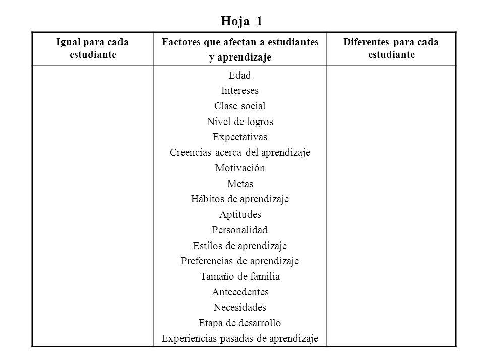 Hoja 1 Igual para cada estudiante Factores que afectan a estudiantes y aprendizaje Diferentes para cada estudiante Edad Intereses Clase social Nivel de logros Expectativas Creencias acerca del aprendizaje Motivación Metas Hábitos de aprendizaje Aptitudes Personalidad Estilos de aprendizaje Preferencias de aprendizaje Tamaño de familia Antecedentes Necesidades Etapa de desarrollo Experiencias pasadas de aprendizaje