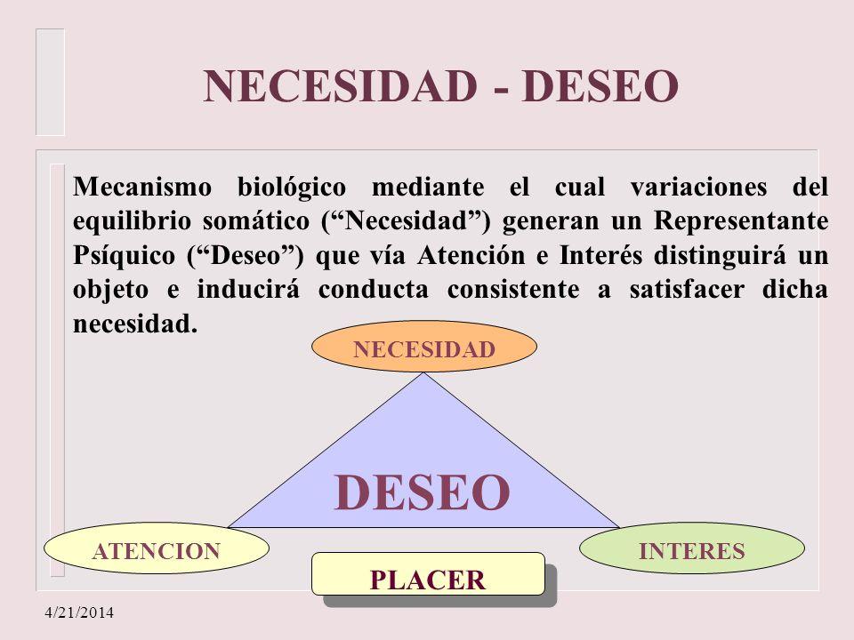 4/21/2014 NECESIDAD - DESEO Mecanismo biológico mediante el cual variaciones del equilibrio somático (Necesidad) generan un Representante Psíquico (De