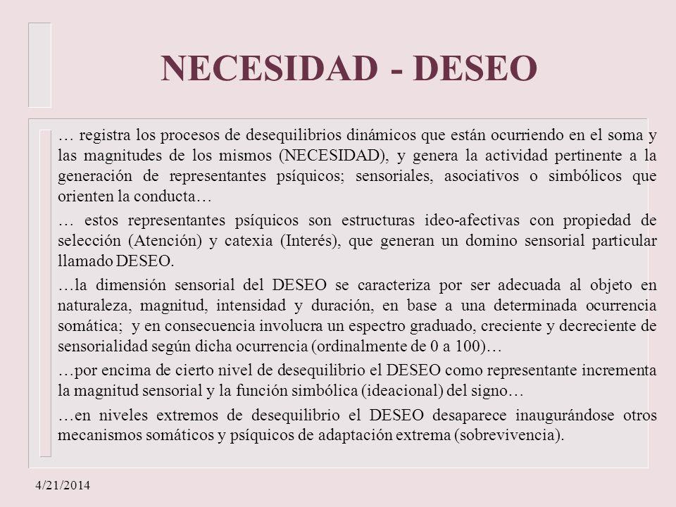 4/21/2014 NECESIDAD - DESEO … registra los procesos de desequilibrios dinámicos que están ocurriendo en el soma y las magnitudes de los mismos (NECESI