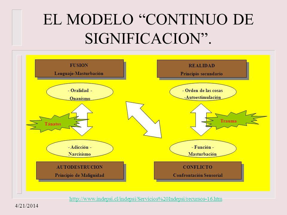 4/21/2014 EL MODELO CONTINUO DE SIGNIFICACION. - Adicción - Narcisismo - Oralidad - Onanismo - Función - Masturbación - Orden de las cosas -Autoestimu