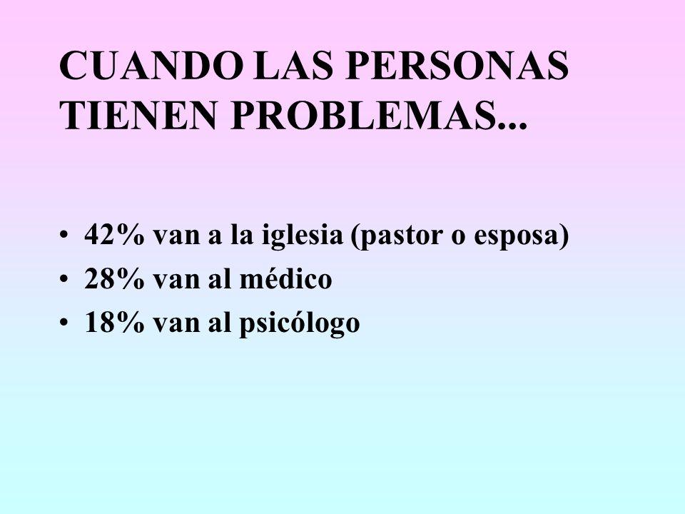 CUANDO LAS PERSONAS TIENEN PROBLEMAS... 42% van a la iglesia (pastor o esposa) 28% van al médico 18% van al psicólogo