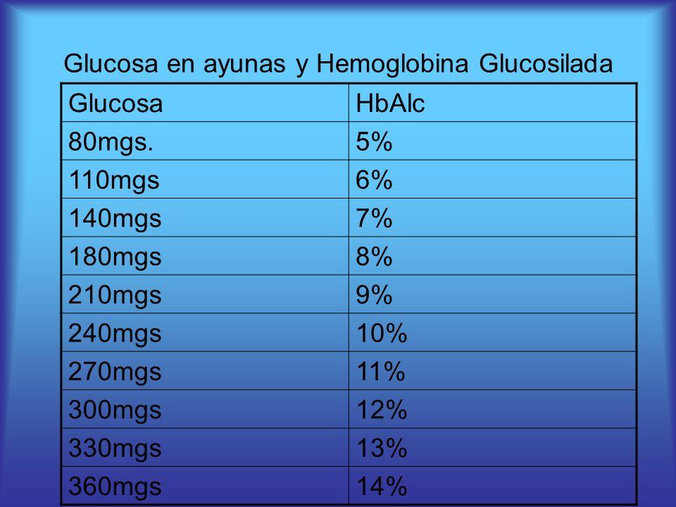 Glucosa en ayunas y Hemoglobina Glucosilada GlucosaHbAlc 80mgs.5% 110mgs6% 140mgs7% 180mgs8% 210mgs9% 240mgs10% 270mgs11% 300mgs12% 330mgs13% 360mgs14