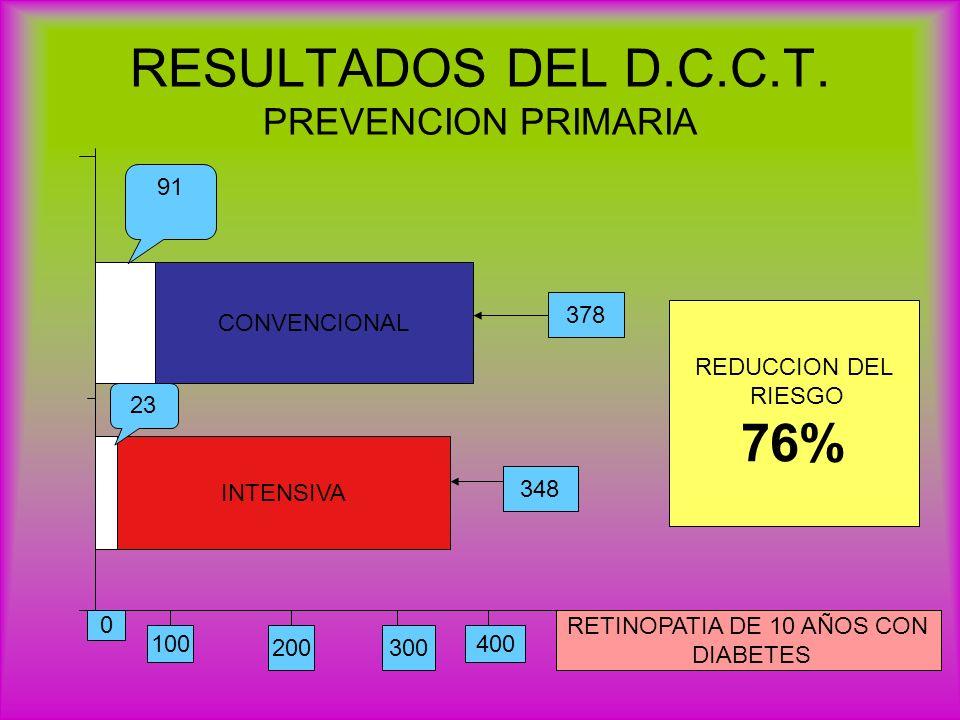 RESULTADOS DEL D.C.C.T. PREVENCION PRIMARIA CONVENCIONAL INTENSIVA 23 91 378 348 REDUCCION DEL RIESGO 76% 0 100 200300 400 RETINOPATIA DE 10 AÑOS CON