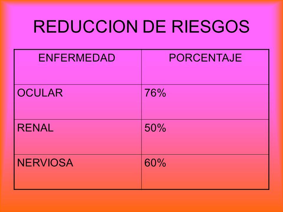 REDUCCION DE RIESGOS ENFERMEDAD PORCENTAJE OCULAR76% RENAL50% NERVIOSA60%