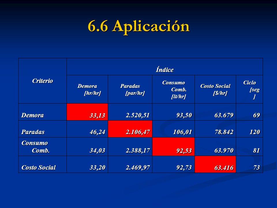 6.6 Aplicación Criterio Índice Demora [hr/hr] Paradas [par/hr] Consumo Comb. [lt/hr] Costo Social [$/hr] Ciclo [seg ] Demora33,132.520,5193,5063.67969