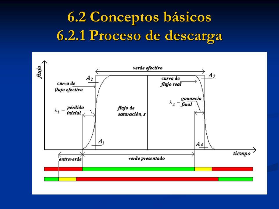 6.3 Particularidades 6.3.2 Aplicación pista-pista Datos conocidos por pista: Datos conocidos por pista: Composición del flujo.