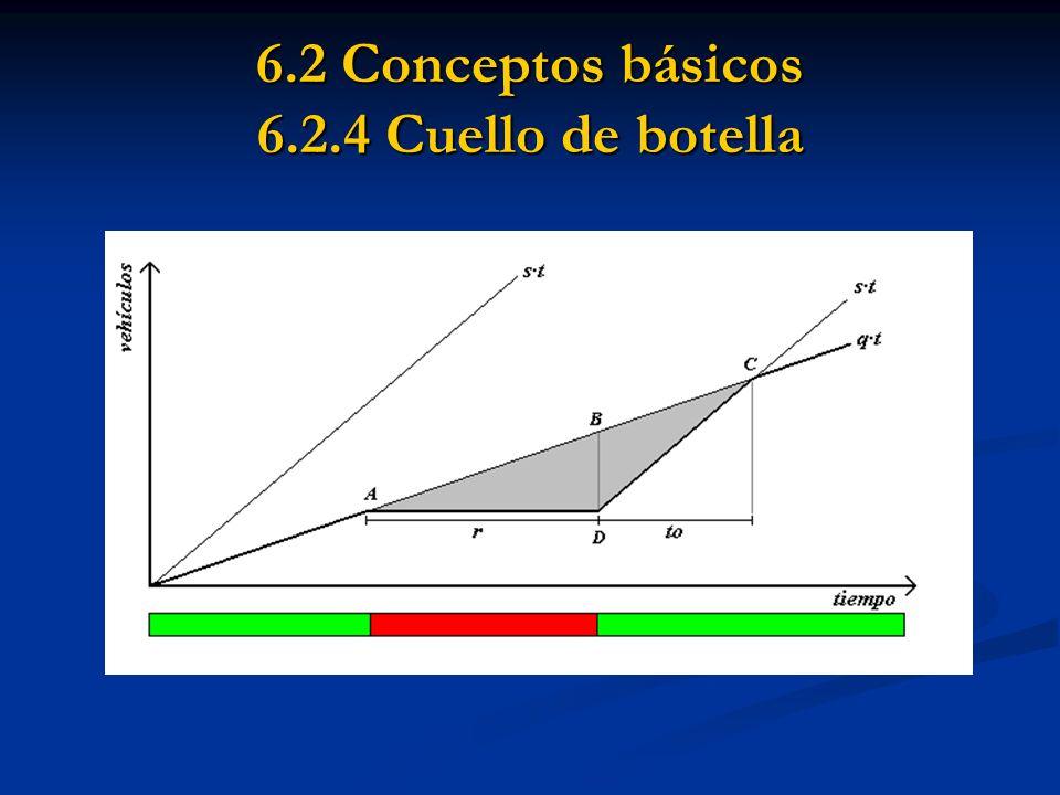 6.2 Conceptos básicos 6.2.5 Paradas Tasa de paradas: Tasa de paradas: Total pista: Total pista: Total intersección: Total intersección: (Allsop 0,9; Coeymans y Woywood 0,95)