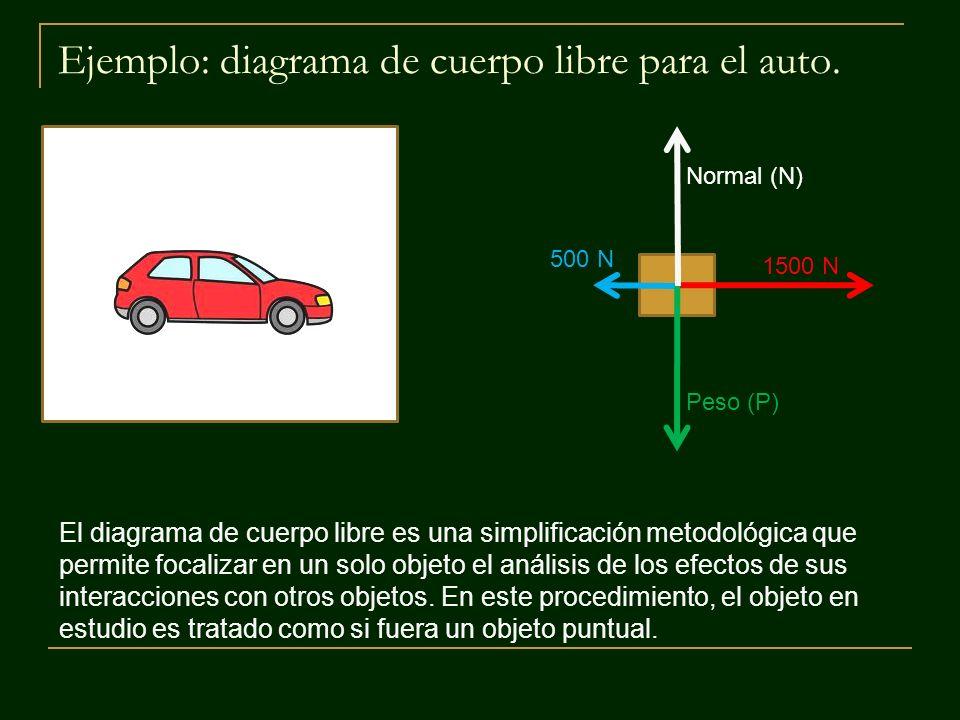 Ejemplo: diagrama de cuerpo libre para el auto. 1500 N 500 N Normal (N) Peso (P) El diagrama de cuerpo libre es una simplificación metodológica que pe