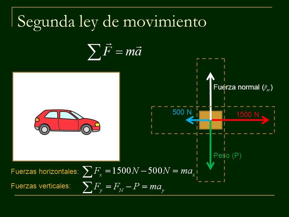 Segunda ley de movimiento 1500 N 500 N Fuerza normal ( ) Peso (P) Fuerzas horizontales: Fuerzas verticales:
