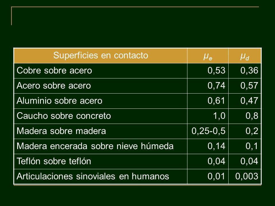 Superficies en contactoμeμe μdμd Cobre sobre acero0,530,36 Acero sobre acero0,740,57 Aluminio sobre acero0,610,47 Caucho sobre concreto1,00,8 Madera s