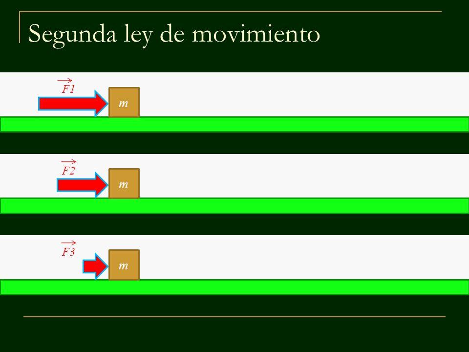 Segunda ley de movimiento m m m F1 F2 F3